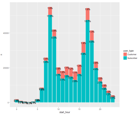 Get Better at Graphing Categorical Data with ggplot2