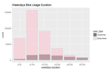 weekdays bike duration