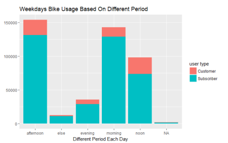 weekdays bike usage period