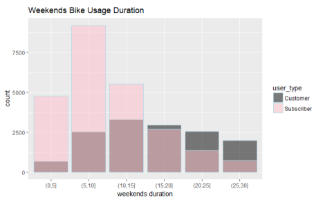 weekends bike duration