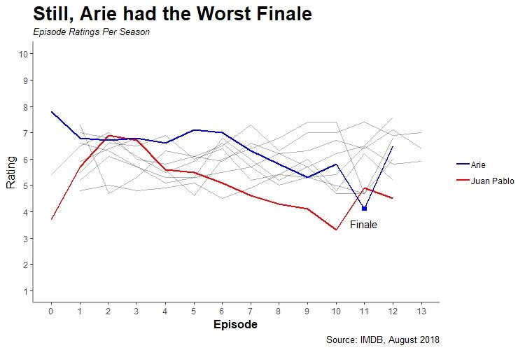 Arie Chart