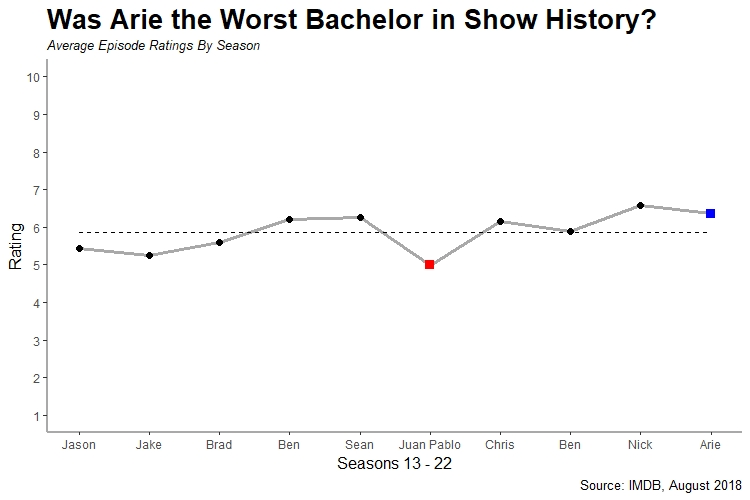 Bachelor Season Averages