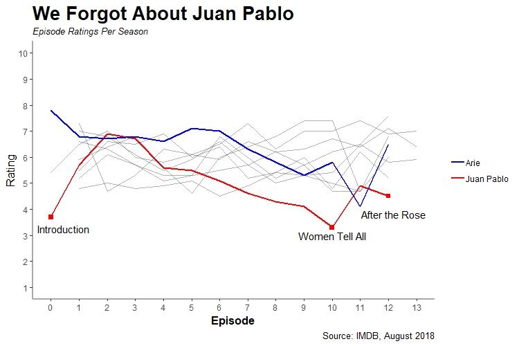 Juan Pablo Chart
