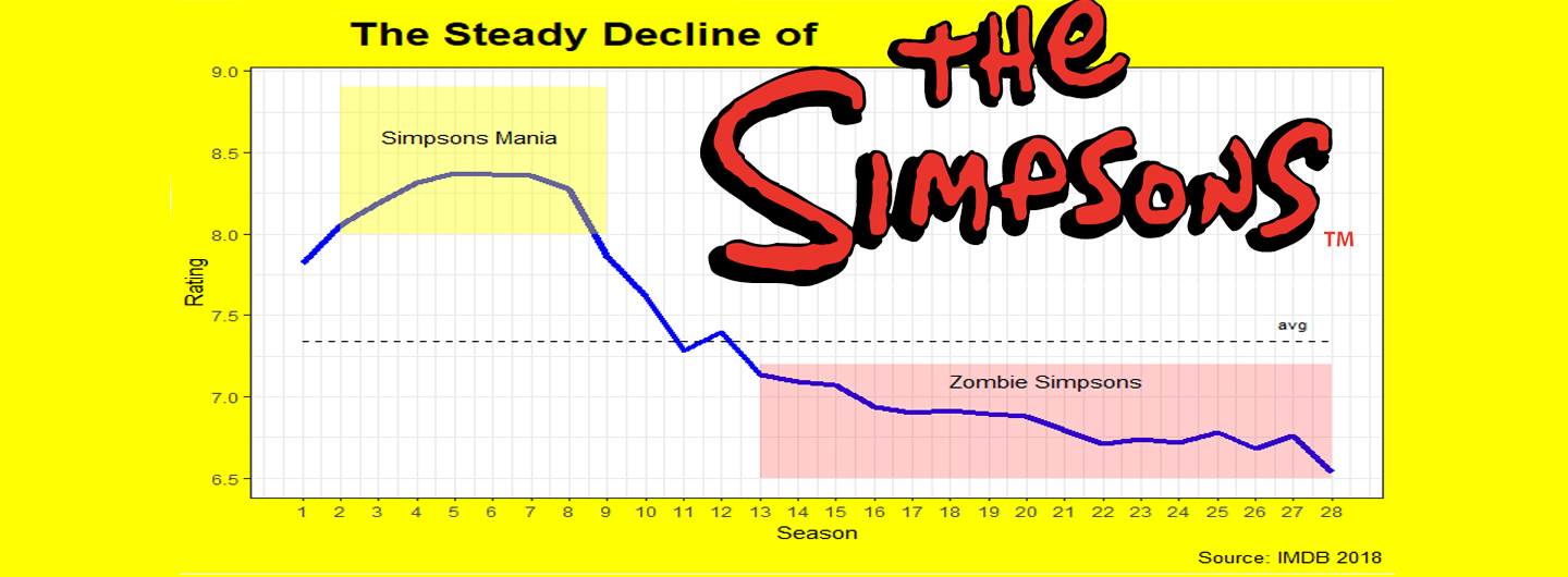 Build-a-ggplot: The Fall of The Simpsons – datacritics